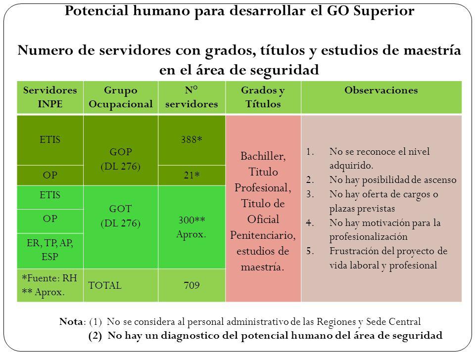 (2) No hay un diagnostico del potencial humano del área de seguridad