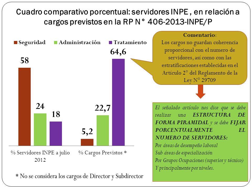 Cuadro comparativo porcentual: servidores INPE , en relación a cargos previstos en la RP N° 406-2013-INPE/P