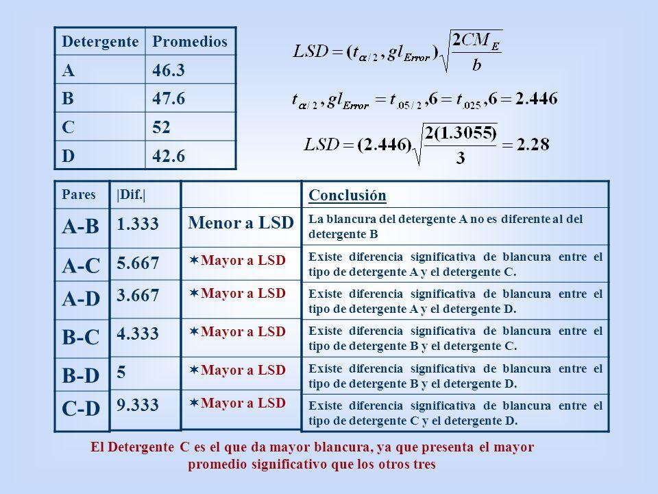 A-B A-C A-D B-C B-D C-D A 46.3 B 47.6 C 52 D 42.6 1.333 5.667 3.667
