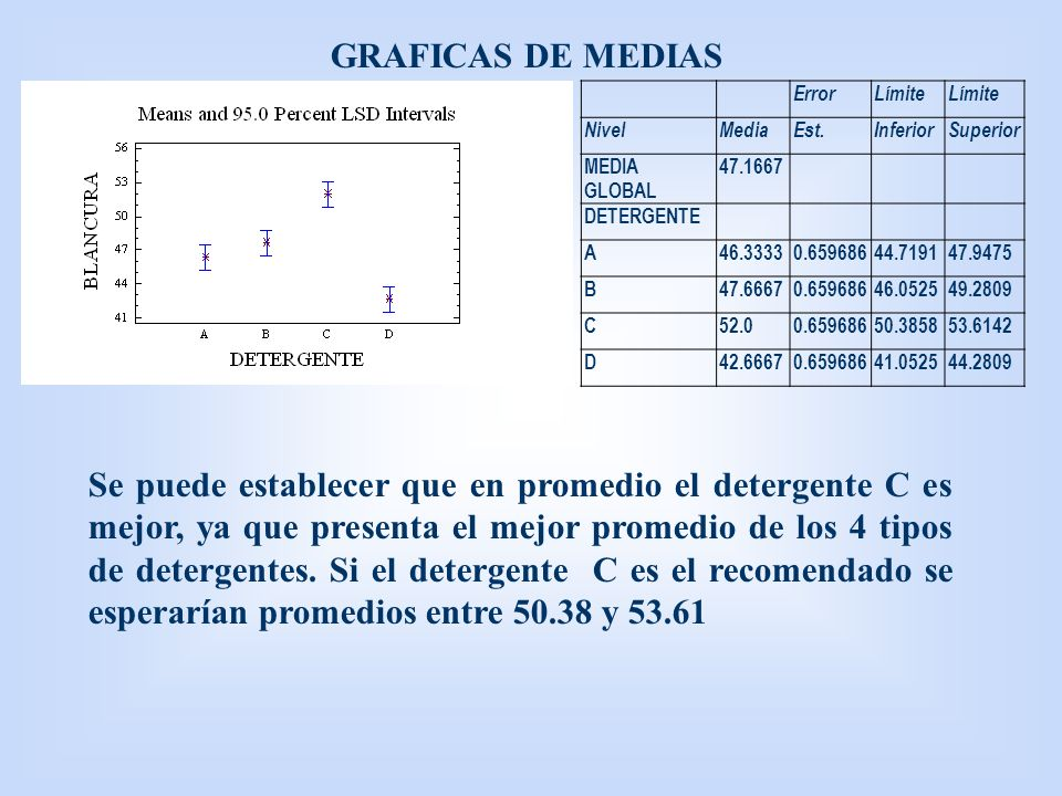 GRAFICAS DE MEDIAS Error. Límite. Nivel. Media. Est. Inferior. Superior. MEDIA GLOBAL. 47.1667. DETERGENTE.