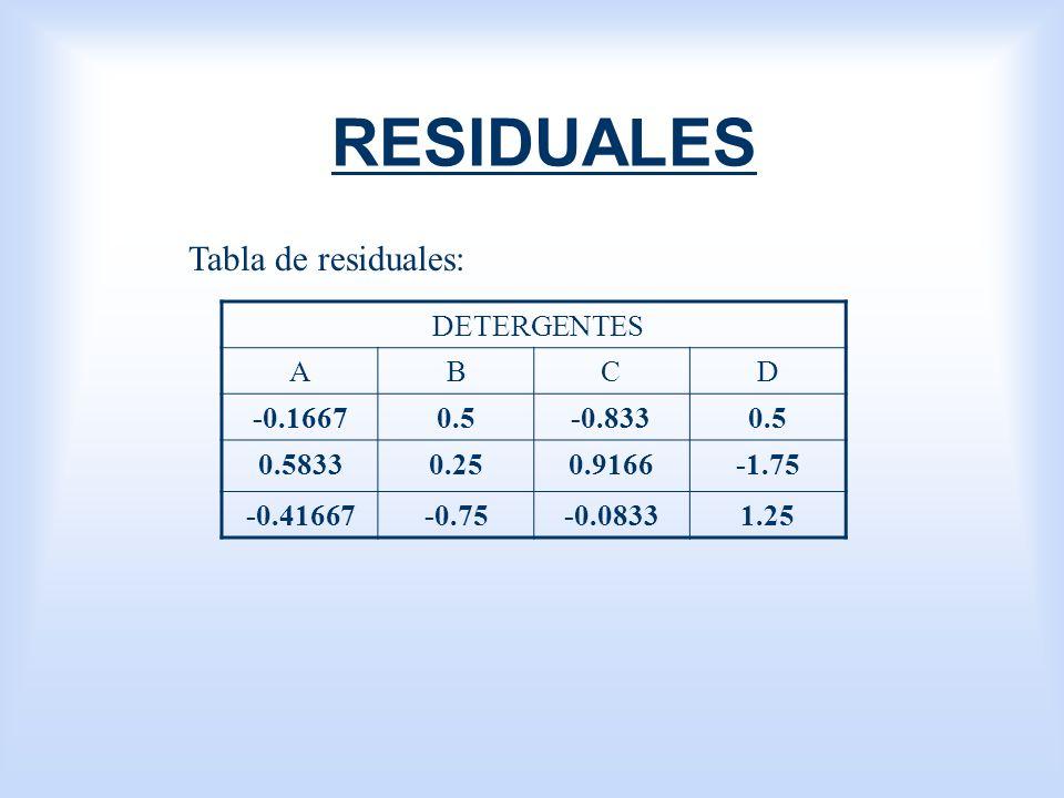 RESIDUALES Tabla de residuales: DETERGENTES A B C D -0.1667 0.5 -0.833