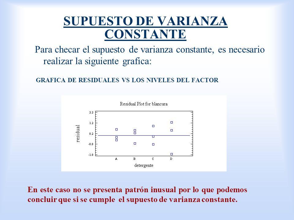 SUPUESTO DE VARIANZA CONSTANTE