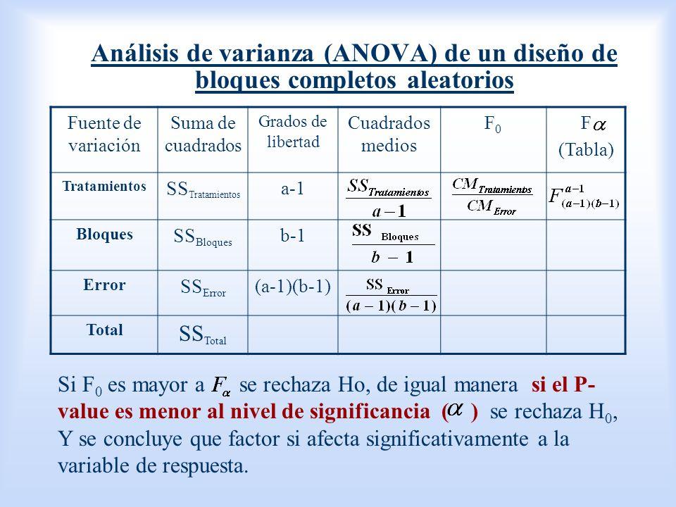 Análisis de varianza (ANOVA) de un diseño de bloques completos aleatorios