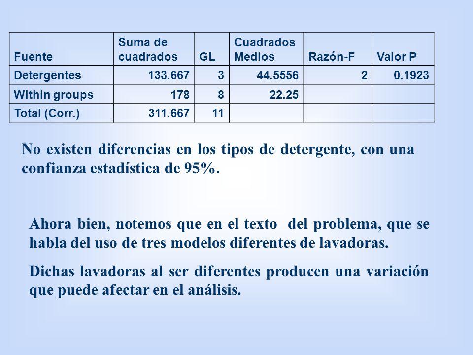 Fuente Suma de cuadrados. GL. Cuadrados Medios. Razón-F. Valor P. Detergentes. 133.667. 3. 44.5556.