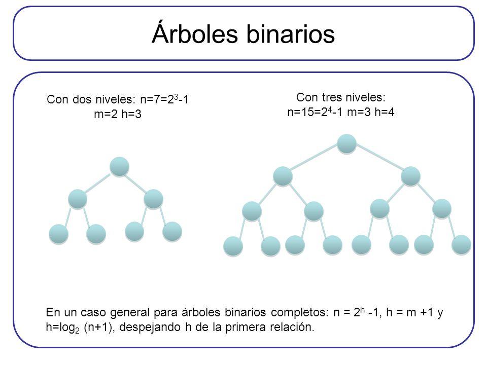 Árboles binarios Con tres niveles: n=15=24-1 m=3 h=4