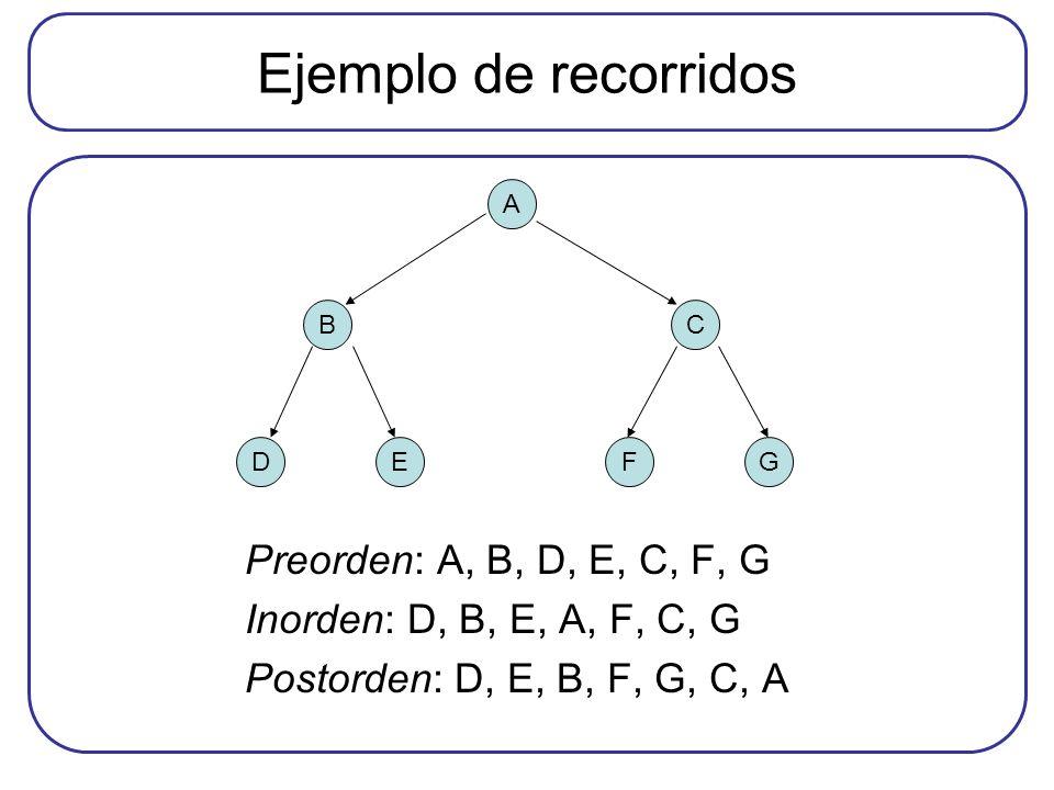 Ejemplo de recorridos Preorden: A, B, D, E, C, F, G