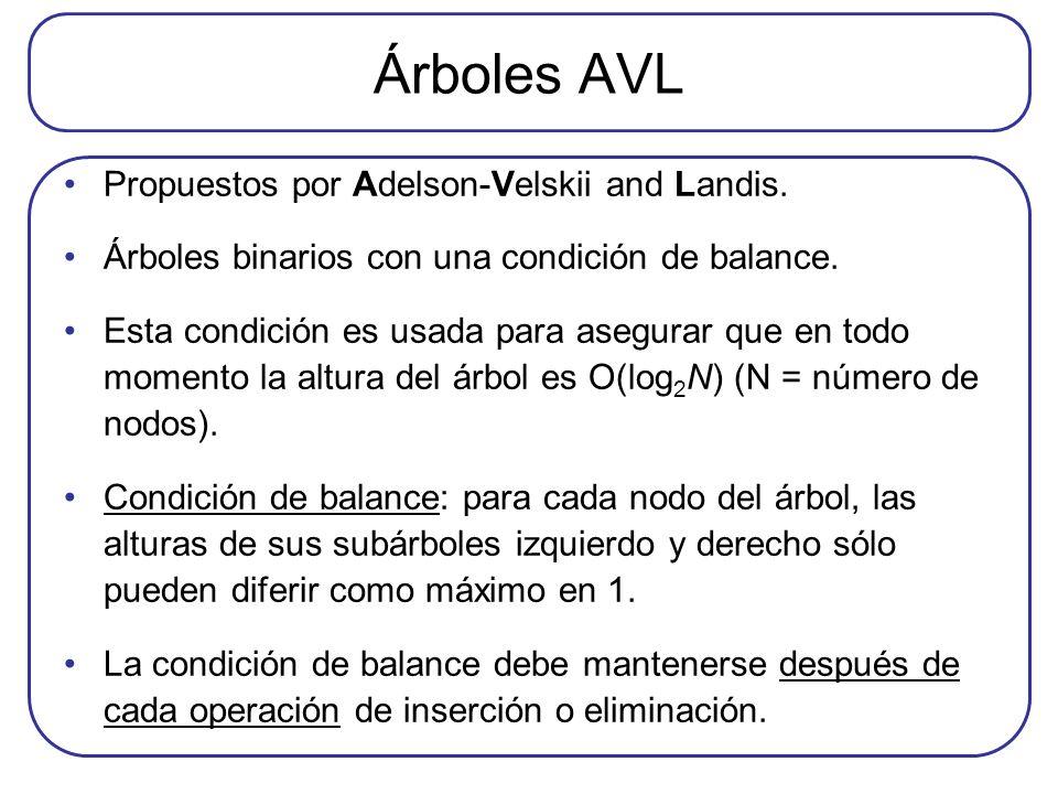 Árboles AVL Propuestos por Adelson-Velskii and Landis.