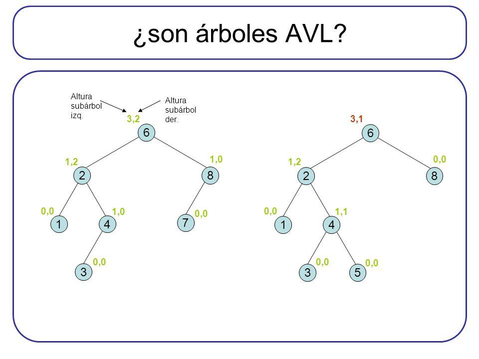 ¿son árboles AVL Altura subárbol izq. Altura subárbol der. 0,0. 1,0. 1,2. 3,2. 0,0. 1,1. 1,2.