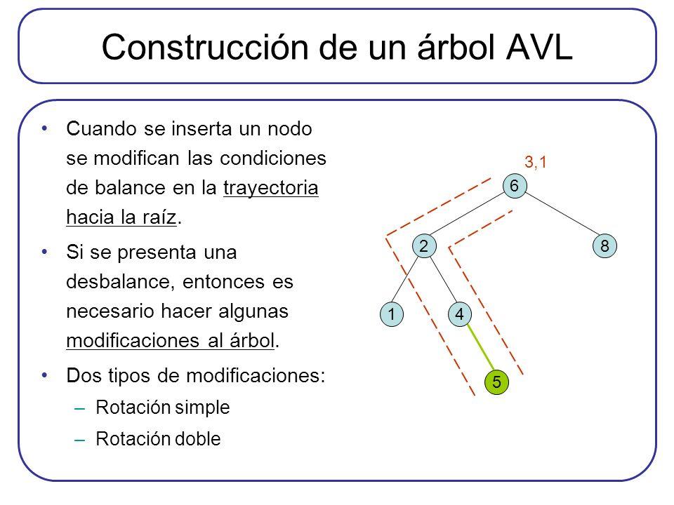 Construcción de un árbol AVL