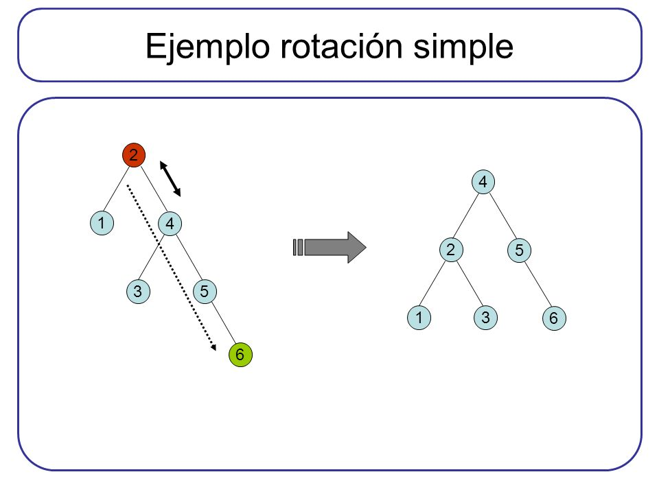 Ejemplo rotación simple