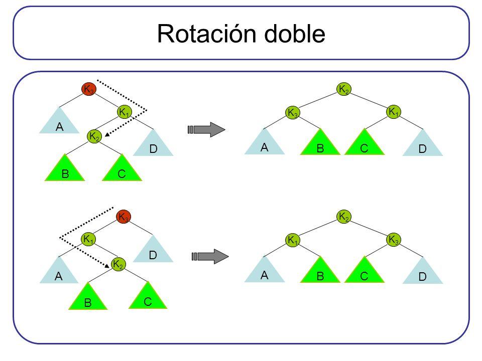 Rotación doble D A B C D A B C A D B C D A B C K1 K3 K2 K1 K3 K2 K1 K3