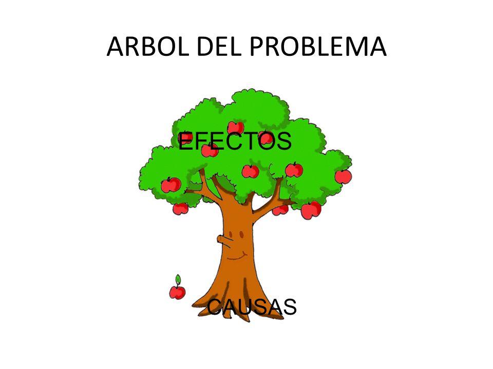 ARBOL DEL PROBLEMA EFECTOS CAUSAS
