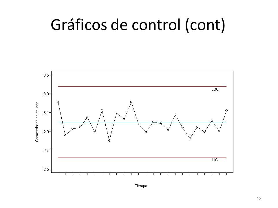 Gráficos de control (cont)