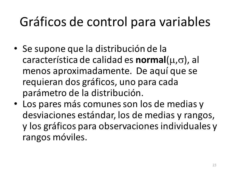 Gráficos de control para variables