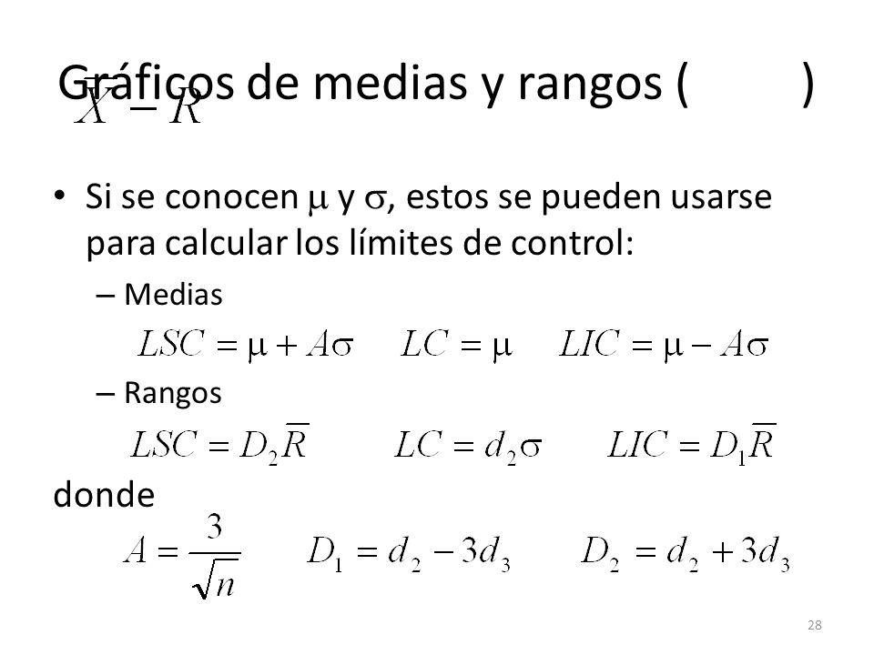 Gráficos de medias y rangos ( )