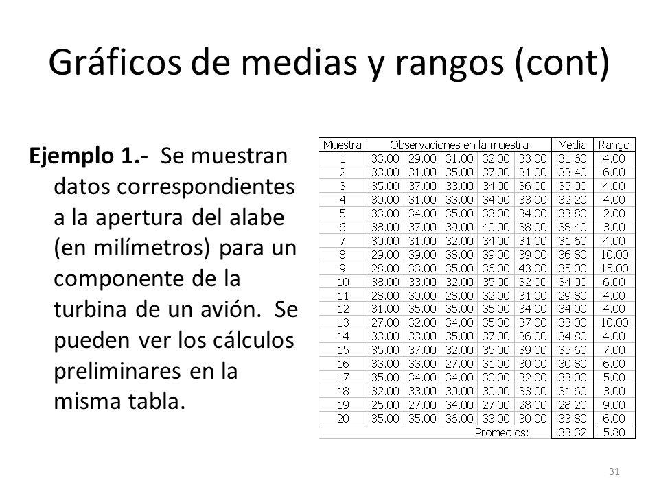 Gráficos de medias y rangos (cont)