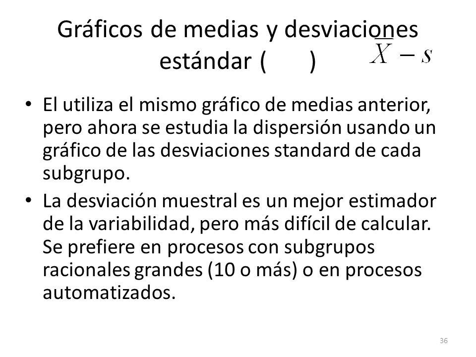 Gráficos de medias y desviaciones estándar ( )