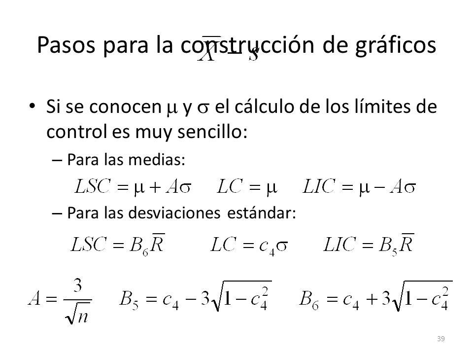 Pasos para la construcción de gráficos