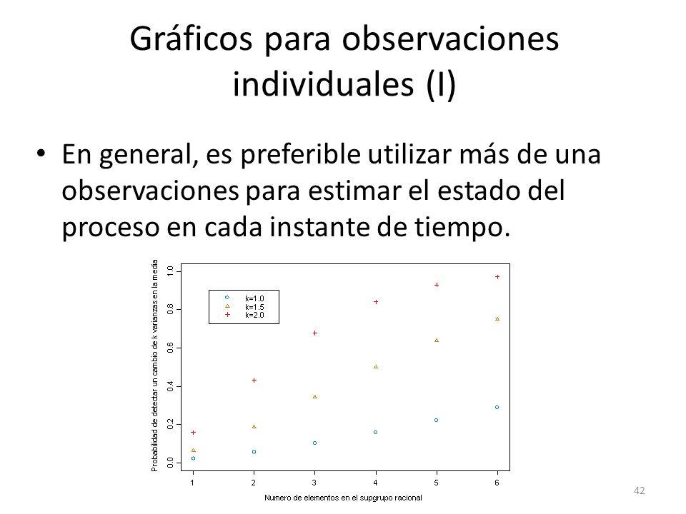 Gráficos para observaciones individuales (I)