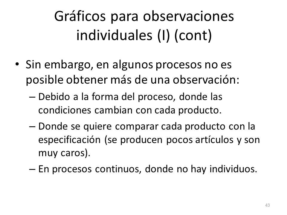 Gráficos para observaciones individuales (I) (cont)