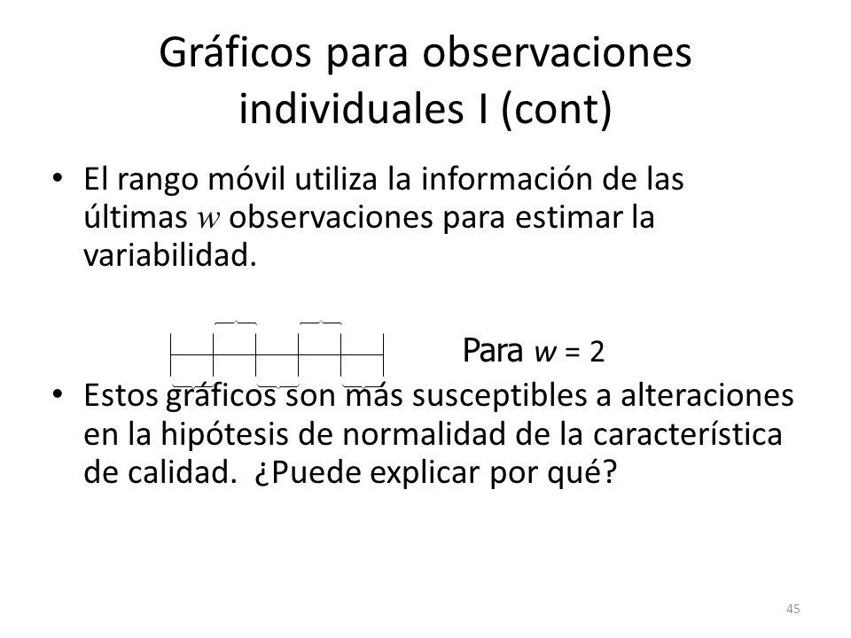 Gráficos para observaciones individuales I (cont)