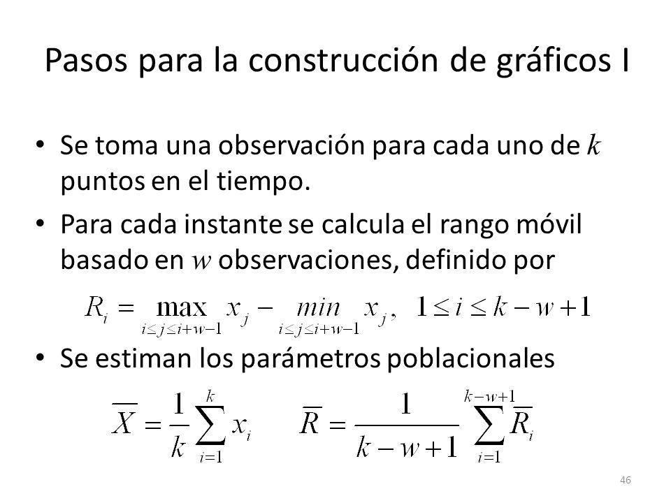 Pasos para la construcción de gráficos I