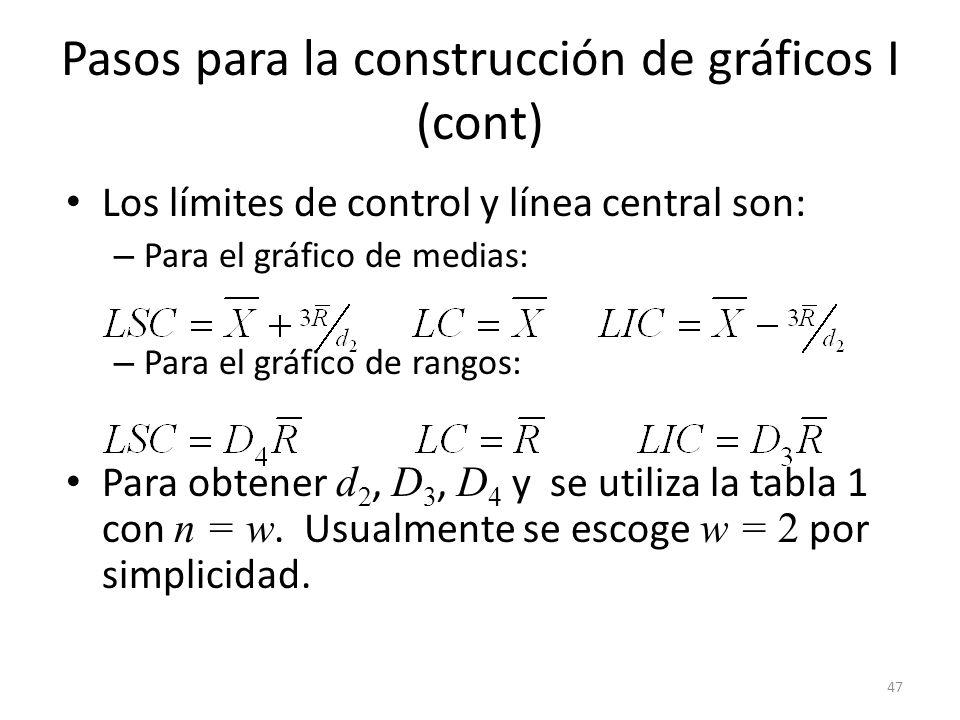 Pasos para la construcción de gráficos I (cont)