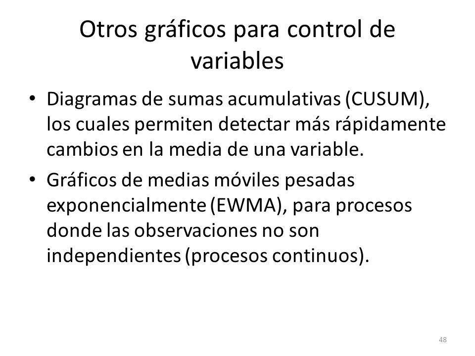Otros gráficos para control de variables