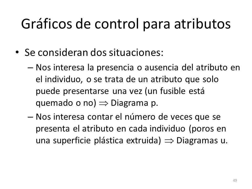 Gráficos de control para atributos