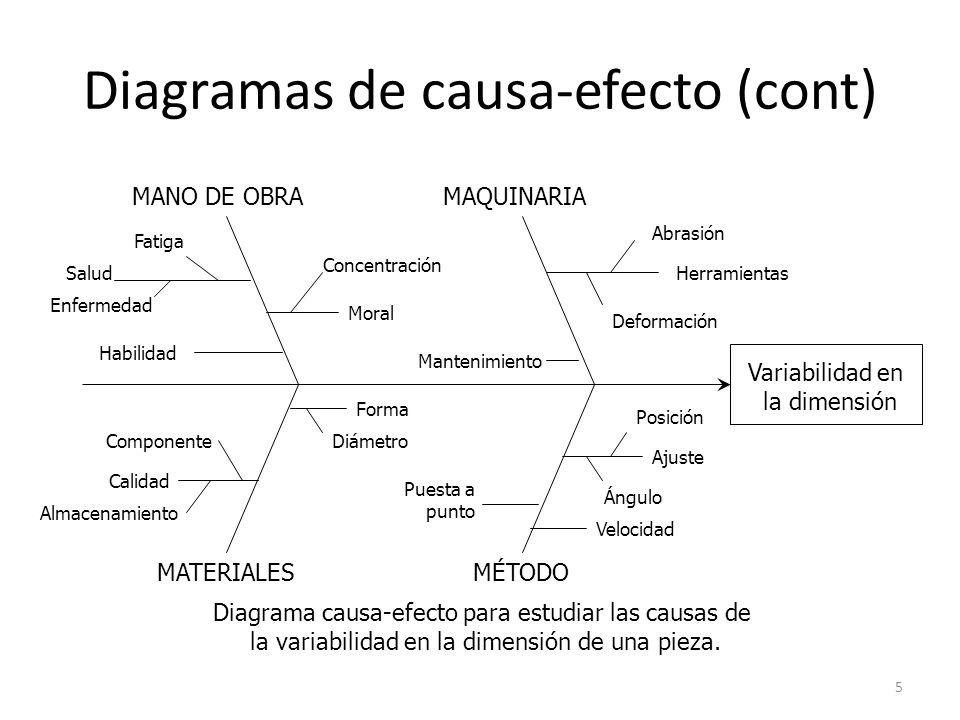 Diagramas de causa-efecto (cont)