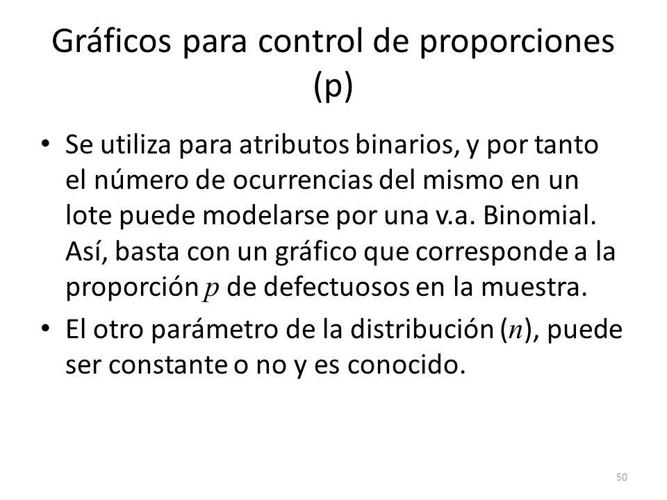 Gráficos para control de proporciones (p)