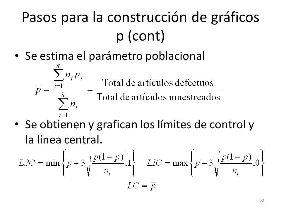 Pasos para la construcción de gráficos p (cont)
