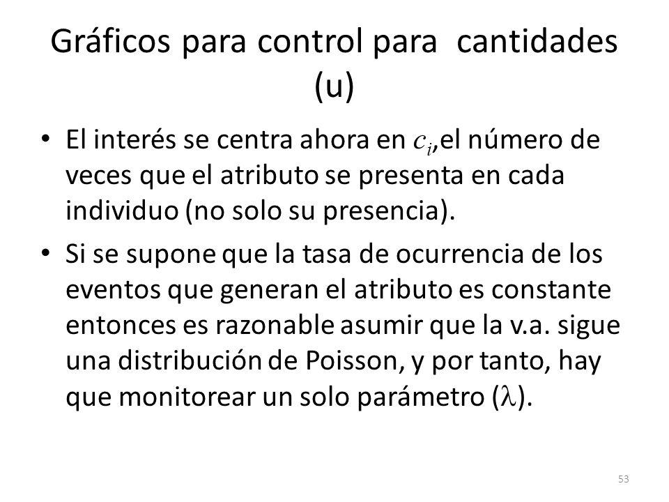 Gráficos para control para cantidades (u)