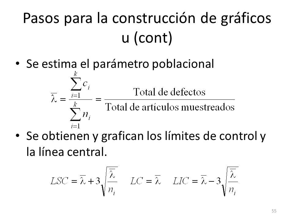 Pasos para la construcción de gráficos u (cont)