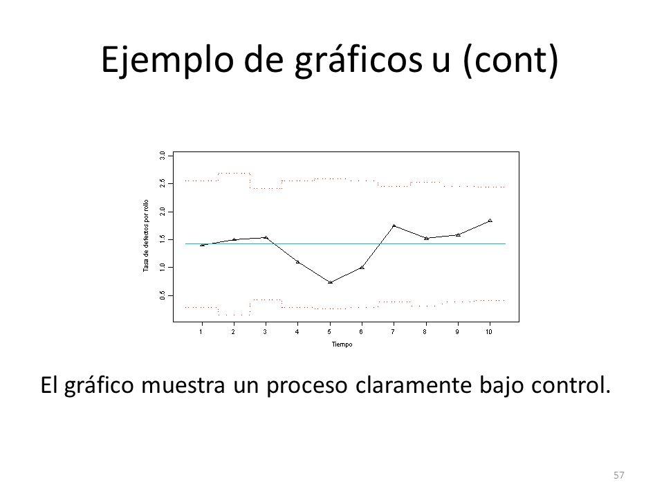 Ejemplo de gráficos u (cont)