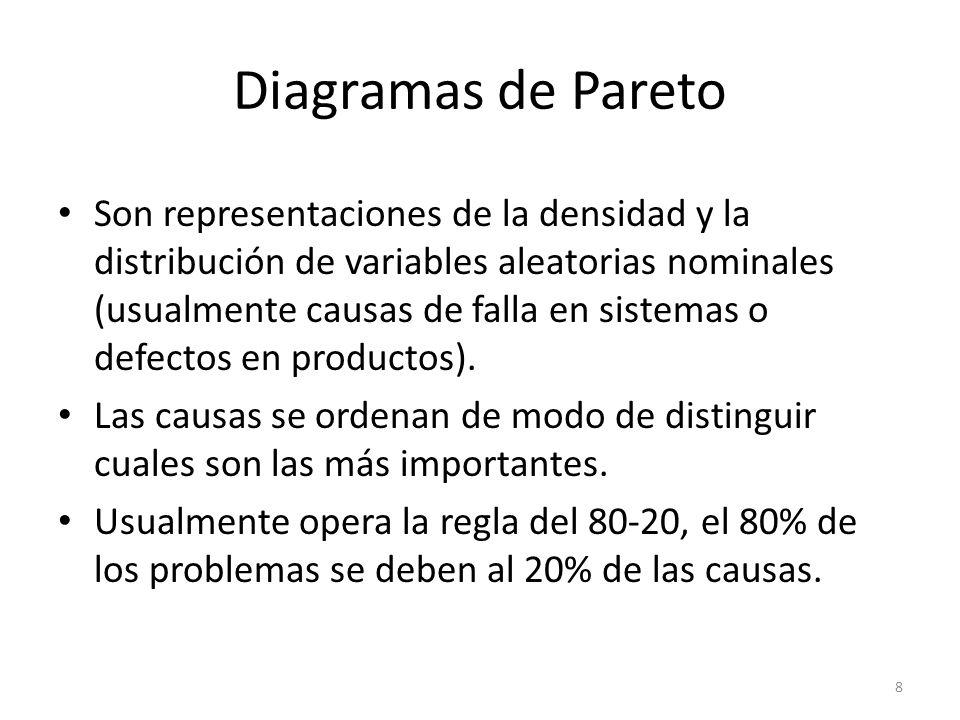 Diagramas de Pareto