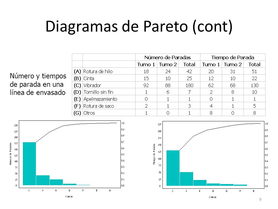 Diagramas de Pareto (cont)