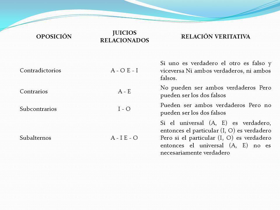 OPOSICIÓN JUICIOS RELACIONADOS. RELACIÓN VERITATIVA. Contradictorios. A - O E - I.
