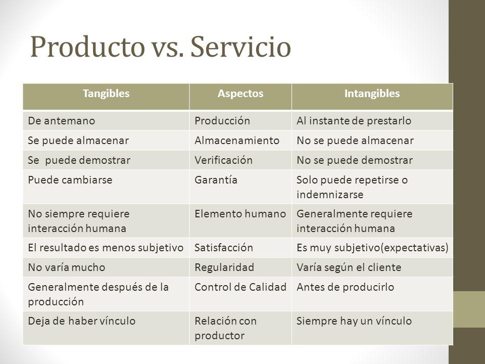 Producto vs. Servicio Tangibles Aspectos Intangibles De antemano