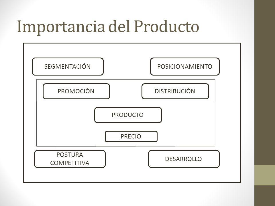 Importancia del Producto