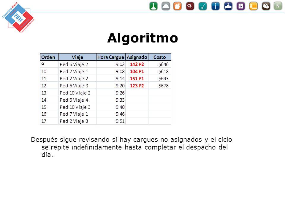 Algoritmo Después sigue revisando si hay cargues no asignados y el ciclo se repite indefinidamente hasta completar el despacho del día.