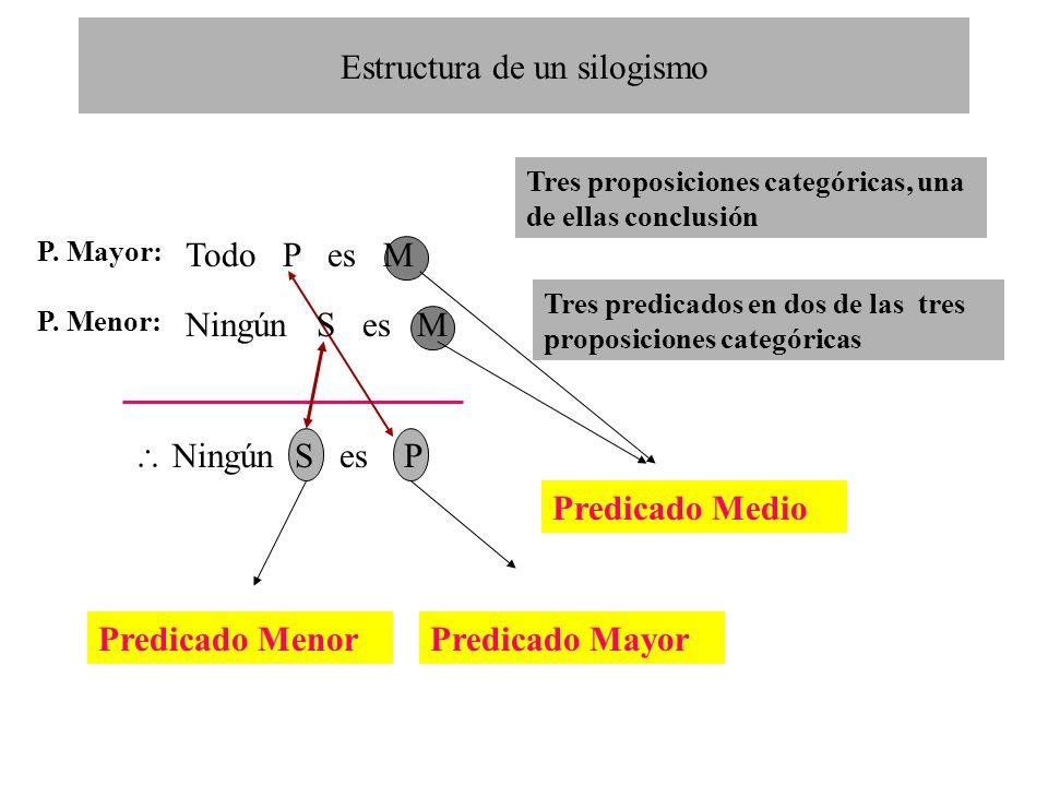 Estructura de un silogismo