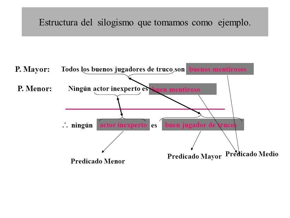 Estructura del silogismo que tomamos como ejemplo.
