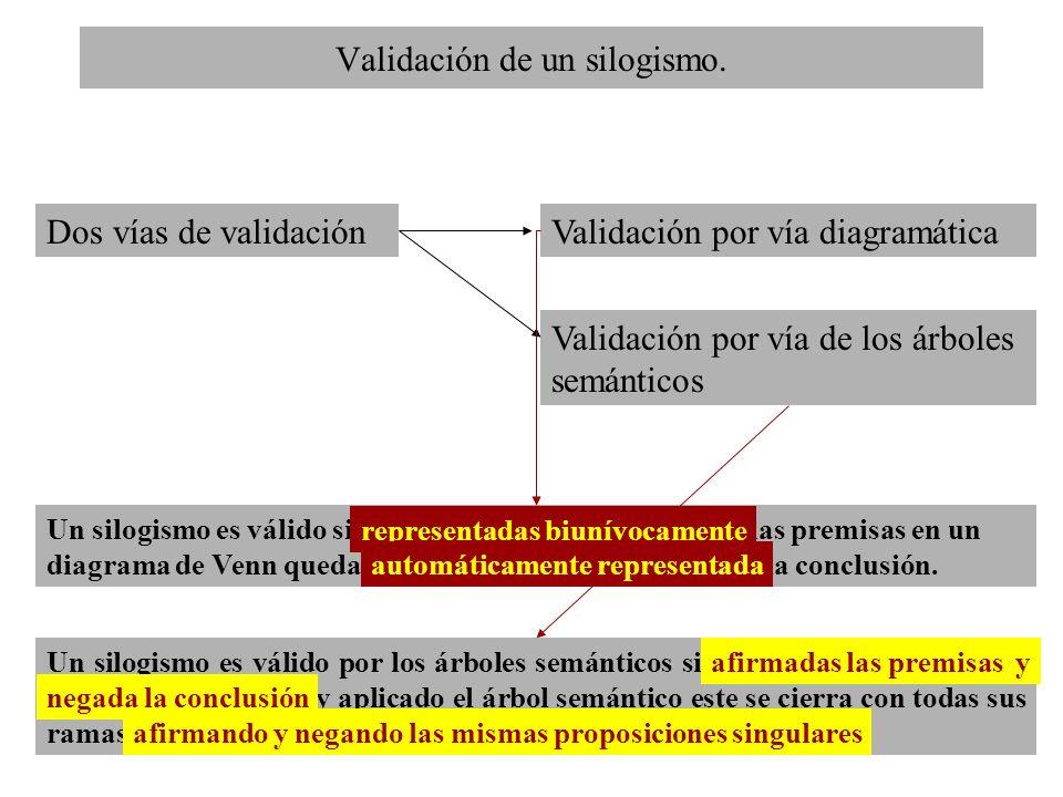 Validación de un silogismo.