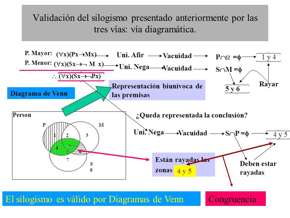 El silogismo es válido por Diagramas de Venn Congruencia