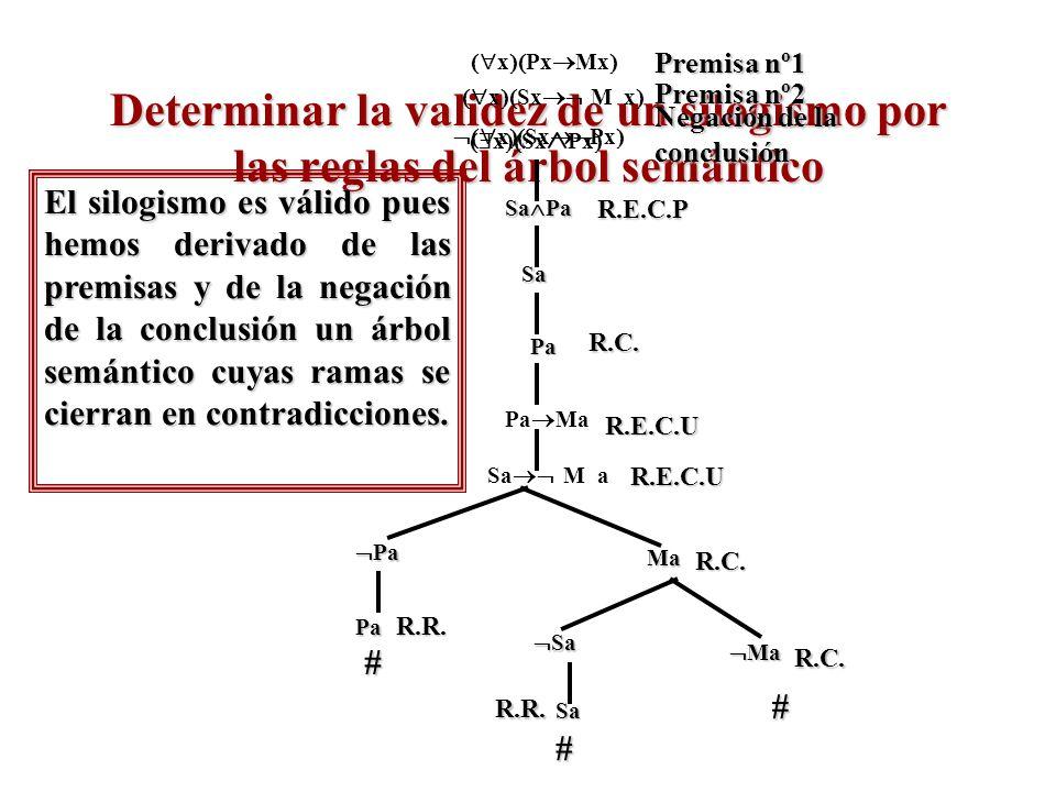 xPxMx Premisa nº1. Determinar la validez de un silogismo por las reglas del árbol semántico.