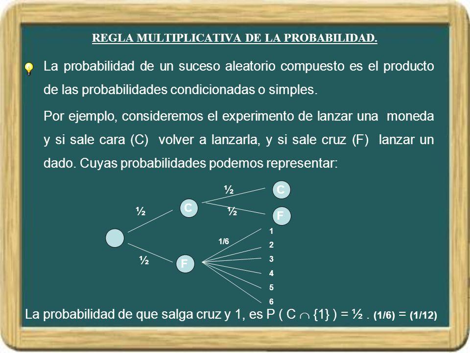 REGLA MULTIPLICATIVA DE LA PROBABILIDAD.