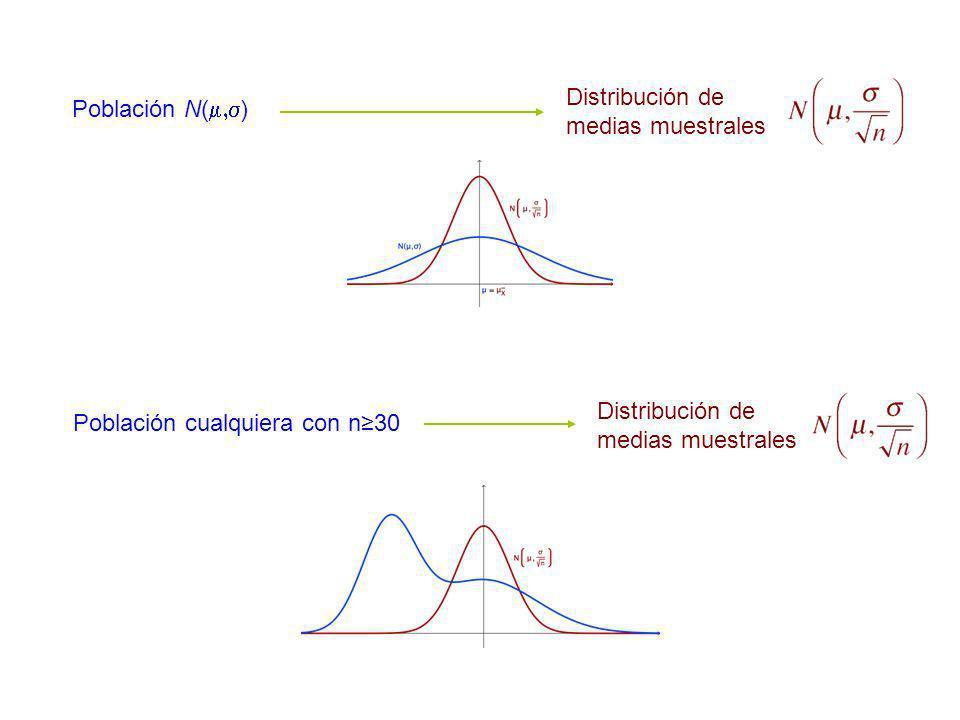 Distribución de medias muestrales