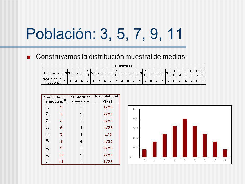 Población: 3, 5, 7, 9, 11 Construyamos la distribución muestral de medias:
