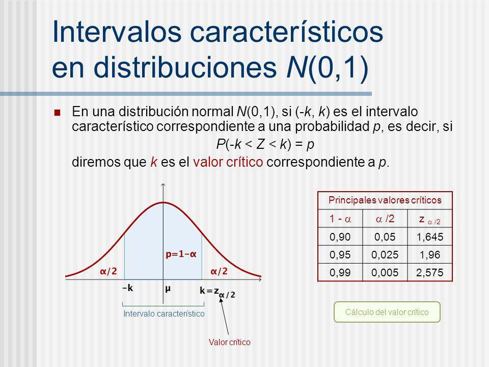 Intervalos característicos en distribuciones N(0,1)